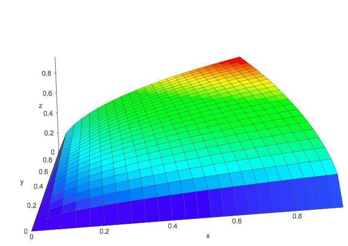 Rainbow Predictor 3D Graph